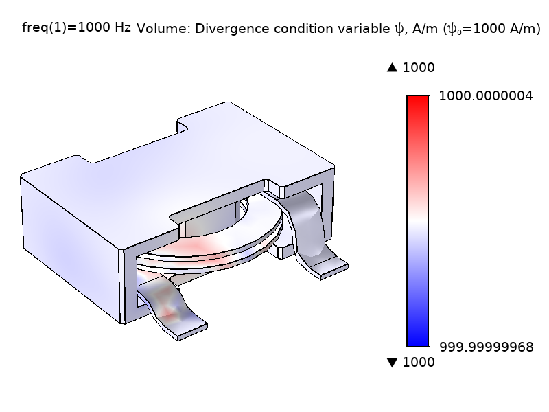 Simulation results for the divergence condition variable with the A/m set to 1000.