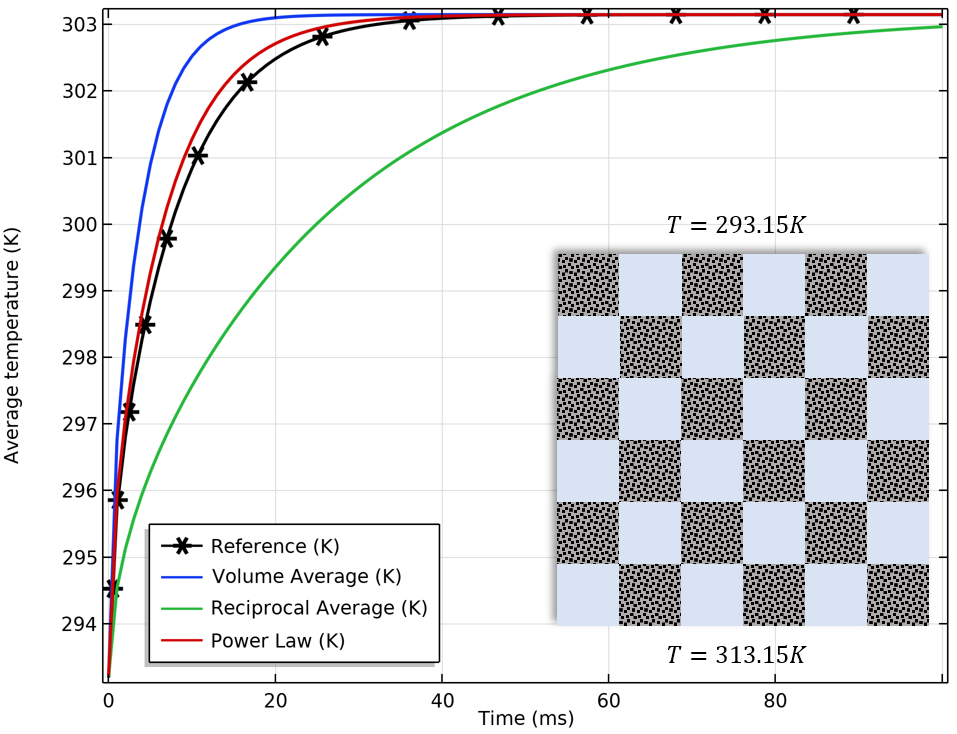 A graph showing the effective thermal conductivity in porous materials arranged in a check pattern.