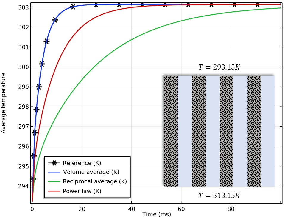 A plot of the effective thermal conductivity for materials arranged in parallel.