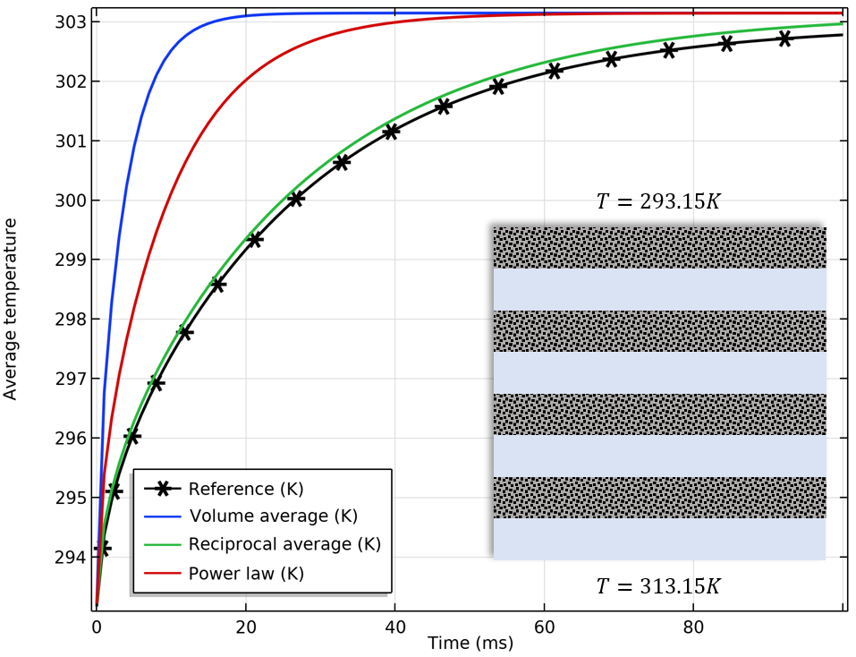 Simulation results showing the effective thermal conductivity for materials arranged in series.