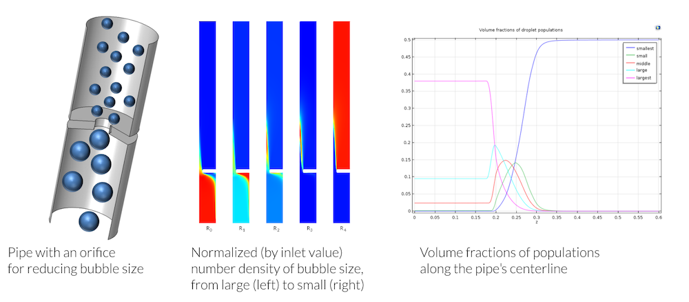 Three side-by-side image showing different examples of modeling multiphase flow with the Mixture model.