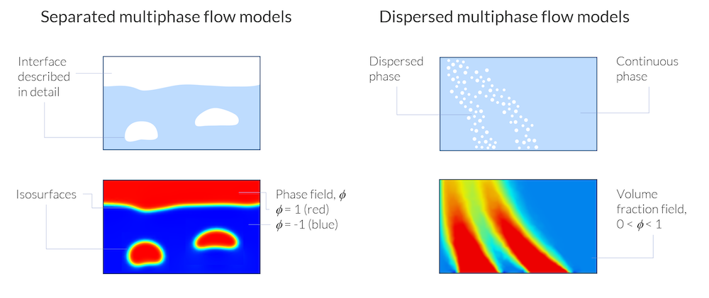 A side-by-side diagram comparing separated and dispersed multiphase flow models.