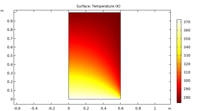 Simulation results for a heat transfer NAFEMS benchmark.
