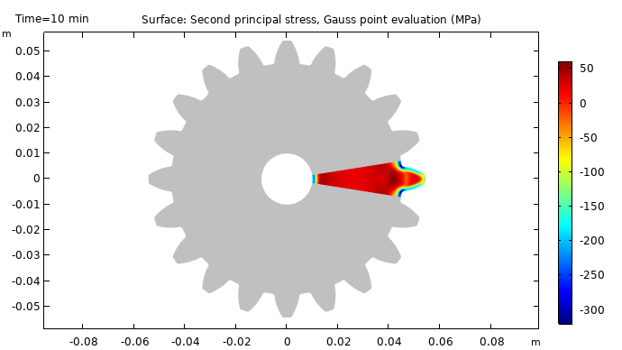 A plot of the residual stress state after the carburization and quenching of a steel gear.