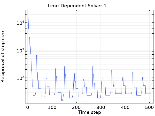 A graph plotting how the time step for a simulation varies.