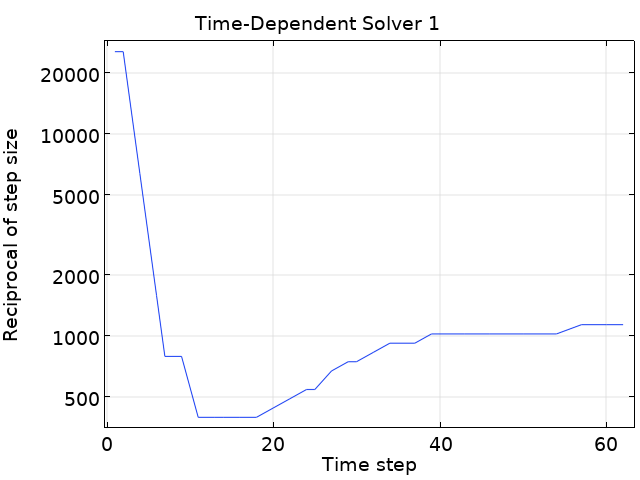 A graph showing how the time steps change depending on the reciprocal of the step size.