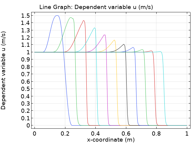 A graph plotting the x-coordinate for a number of dependent variables in COMSOL Multiphysics.