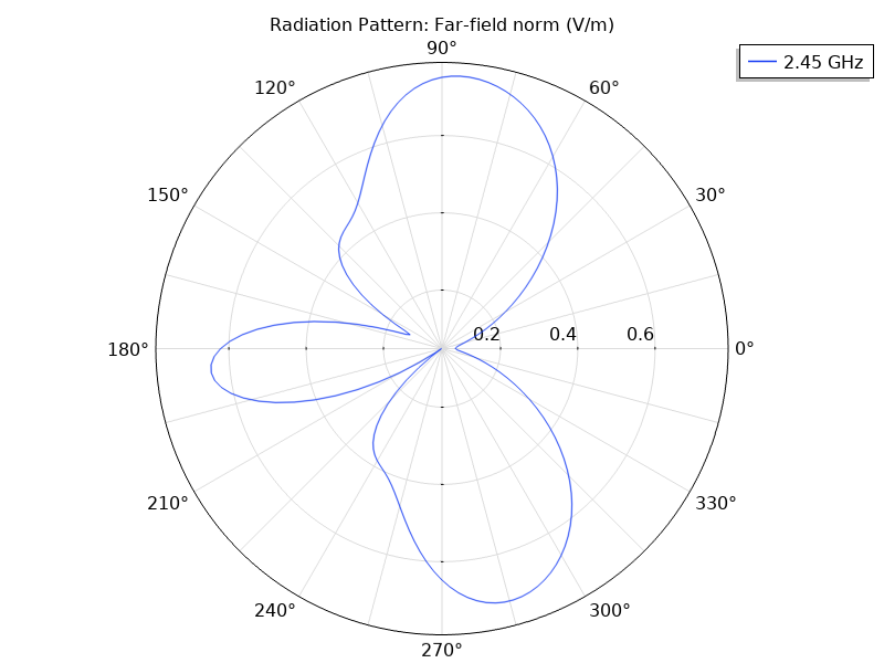 A 2D plot of the far-field radiation for the microstrip patch antenna at 2.45 GHz.