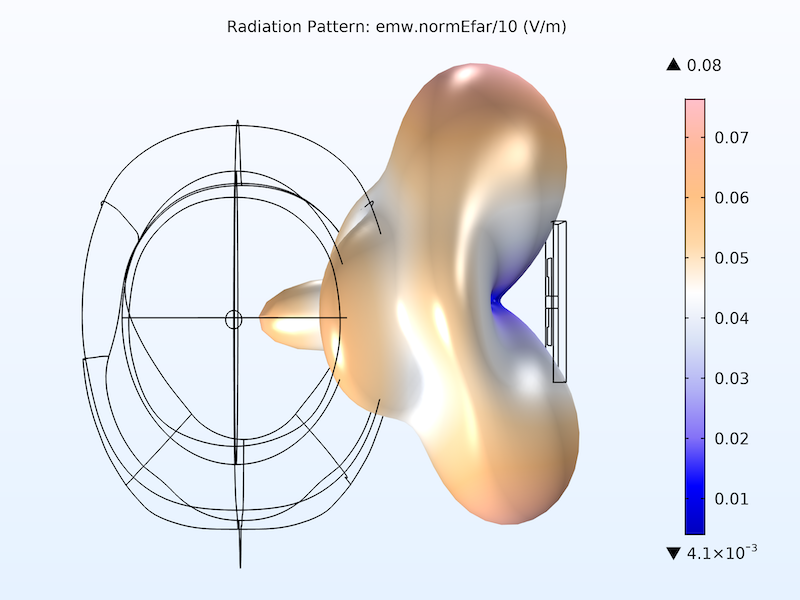 Simulation results showing the far-field radiation pattern of the microstrip patch antenna in 3D.
