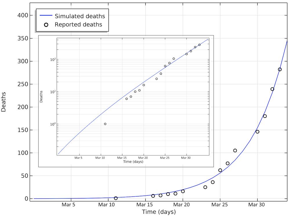 На графике показана смертность от COVID-19 в Швеции.