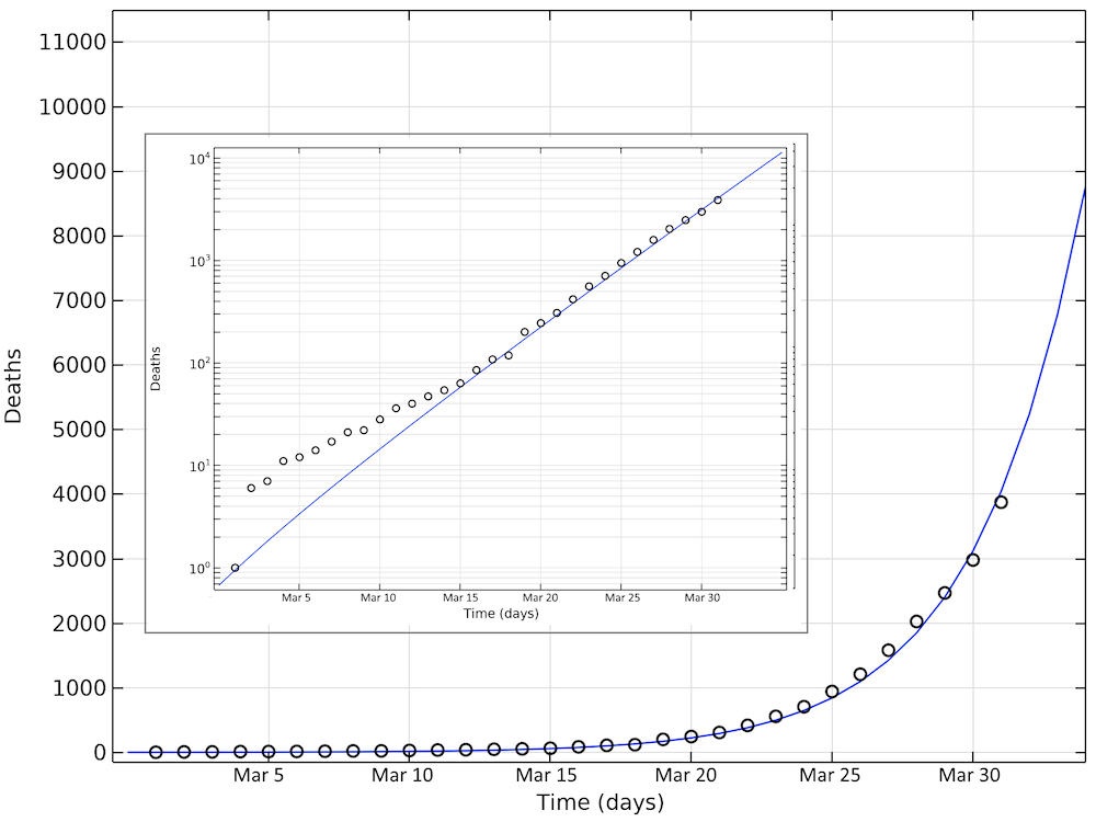 A plot comparing the simulated number of deaths related to COVID-19 in the U.S. versus the reference data.