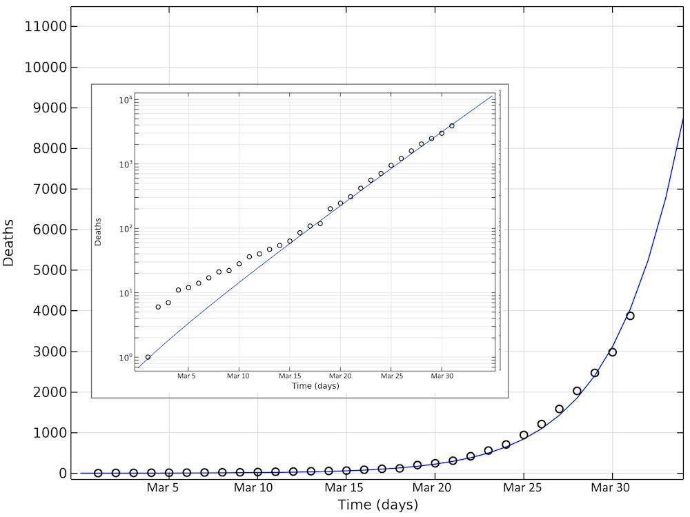 Сравнение прогнозируемого числа погибших от COVID-19 в США с фактическими данными.
