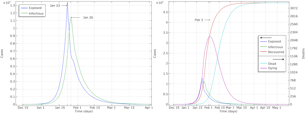 Two side-by-side graphs showing the development of the COVID-19 pandemic in Hubei, China.