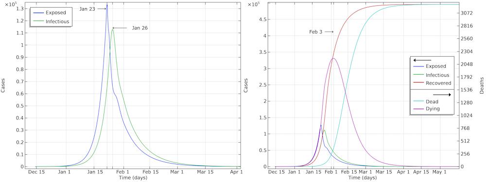 Два графика, демонстрирующие развитие эпидемии COVID-19 в Хубэе, Китай.