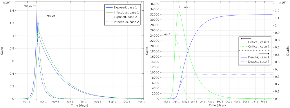 Сравнение графиков развития эпидемии COVID-19 в США