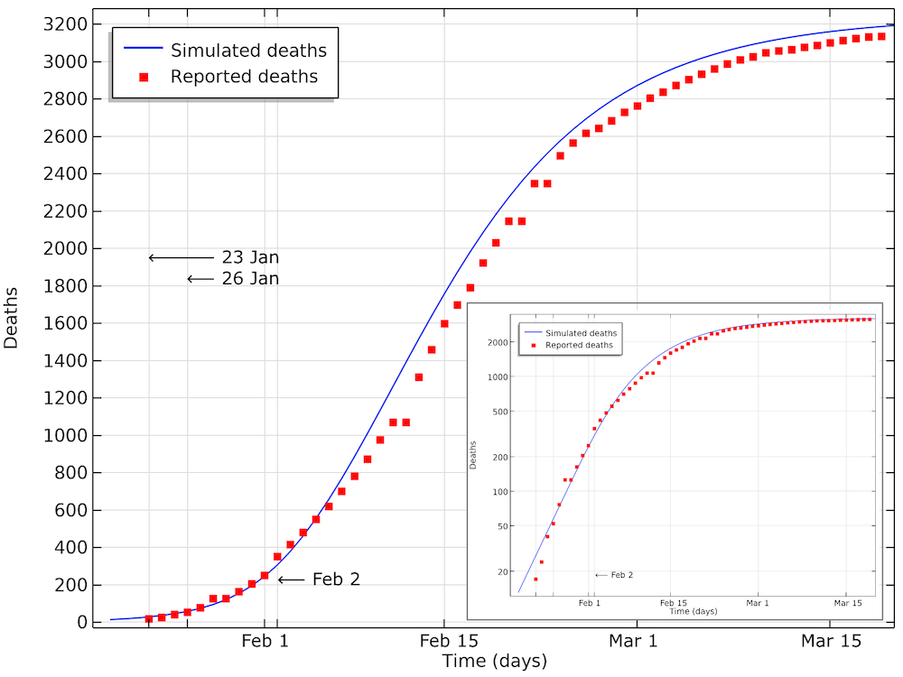 A plot comparing the simulated number of COVID-19 deaths for Hubei to the reference data.