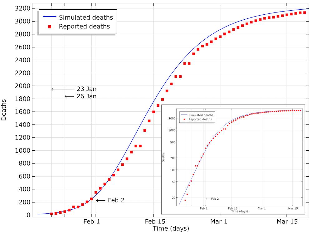 График сравнения результатов моделирования смертности от COVID-19 в Хубэе с фактическими данными.