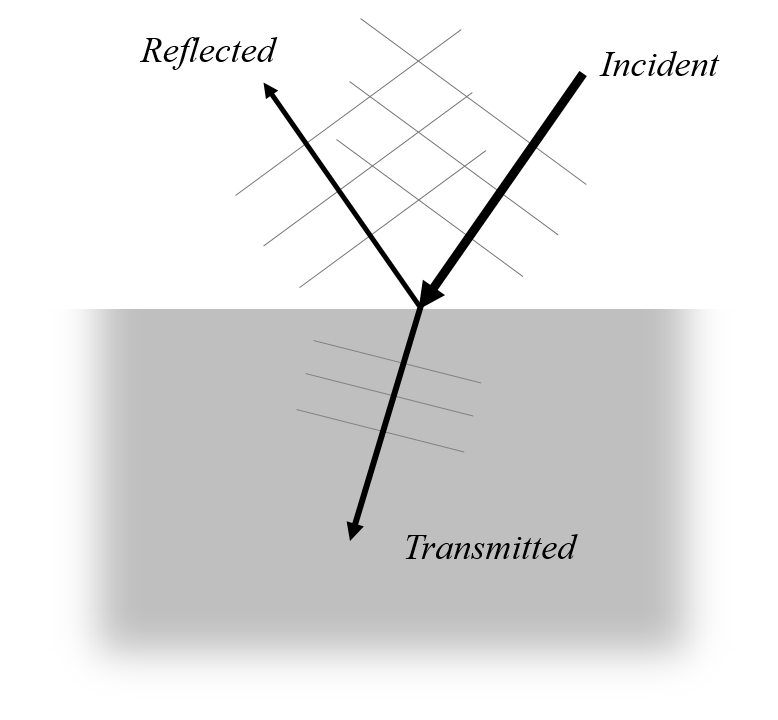 A schematic of an electric field at a dielectric interface without a scatterer.