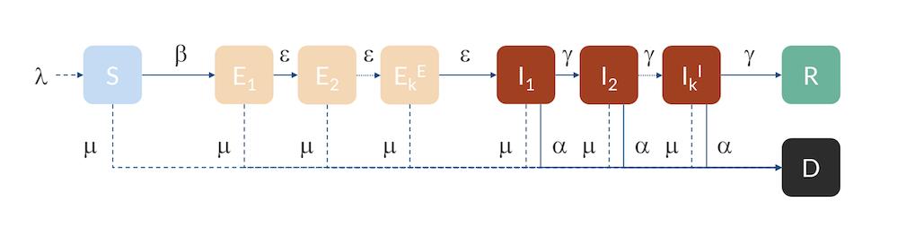 Erlang-SEIR模型的示意图,用于预测传染病(例如COVID-19)的传播。