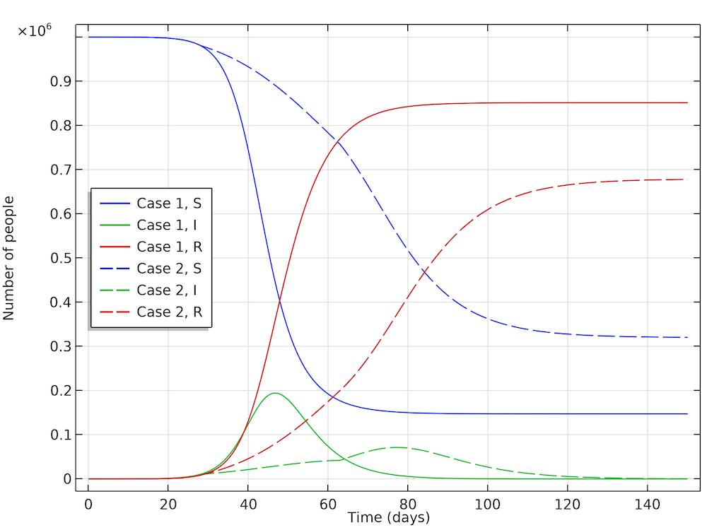 На графике выполнено сравнение скорости распространения инфекции среди населения, когда меры по соблюдению социальной дистанции приняты и когда таких мер нет.