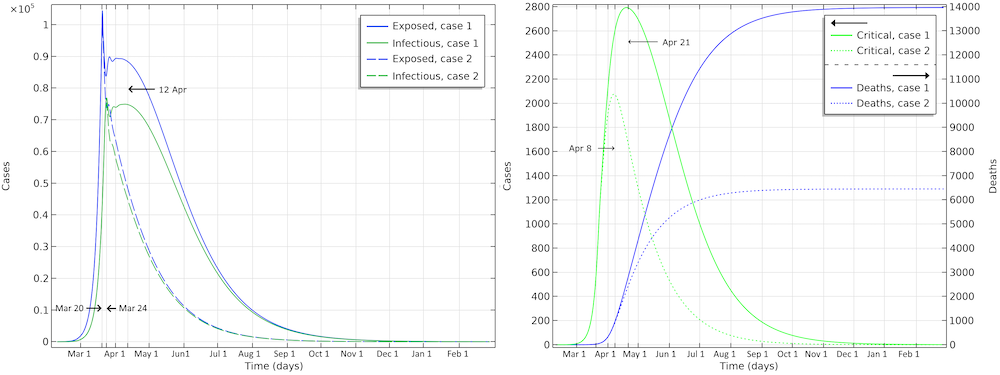 Two side-by-side COMSOL Multiphysics results plots that project the development of COVID-19 in Sweden.