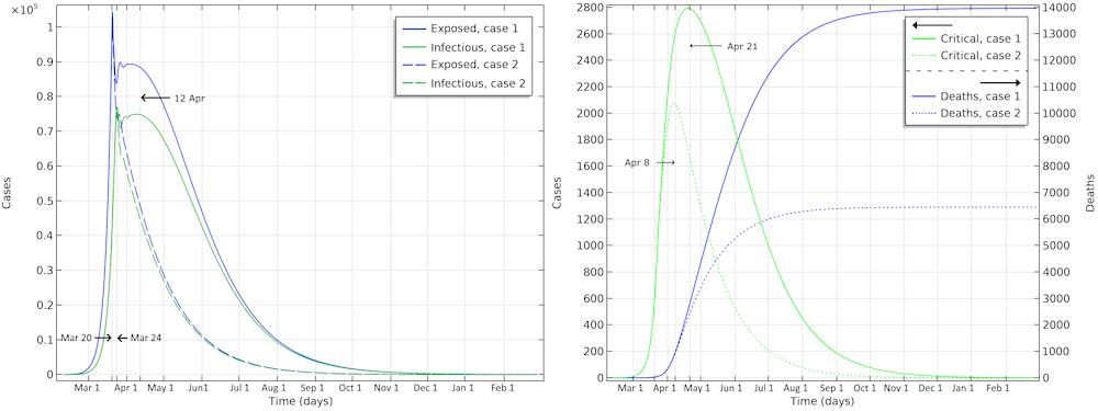 Результаты моделирования в COMSOL Multiphysics, отображающие прогноз развития эпидемии COVID-19 в Швеции.