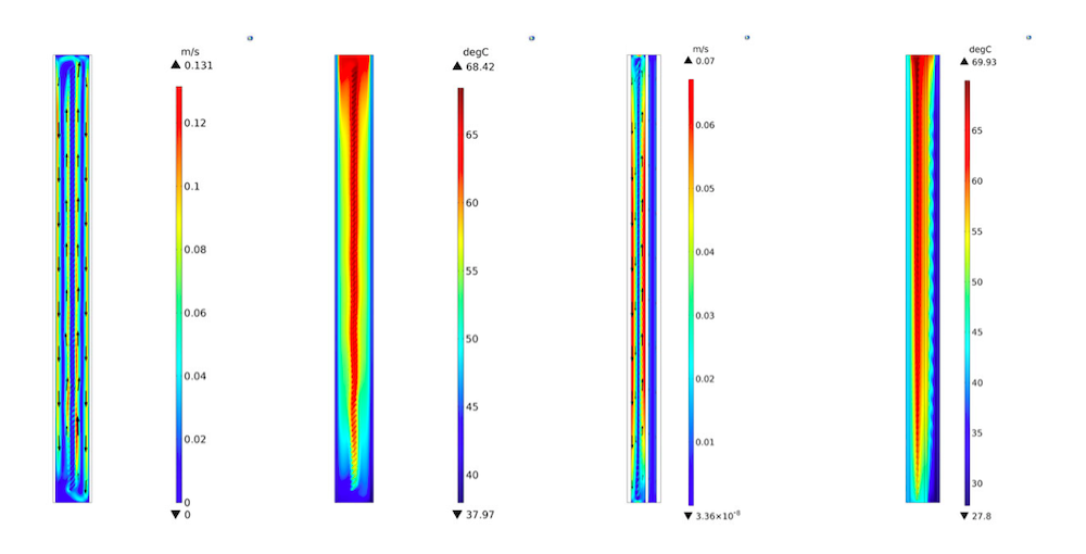 Four side-by-side plots showing CFD results for standard and complex fenestration system designs.