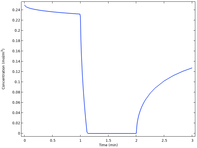 A plot of the average concentration in the lemon battery at the copper electrode.