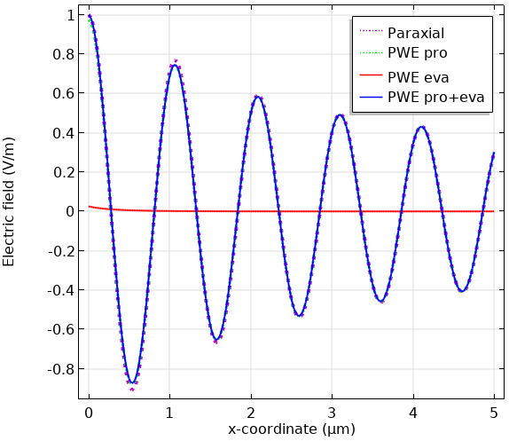 A plot of the electric field along the x-axis when computed using different methods.