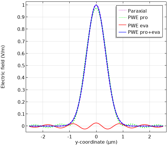 A plot of the electric field along the y-axis when computed using different methods.