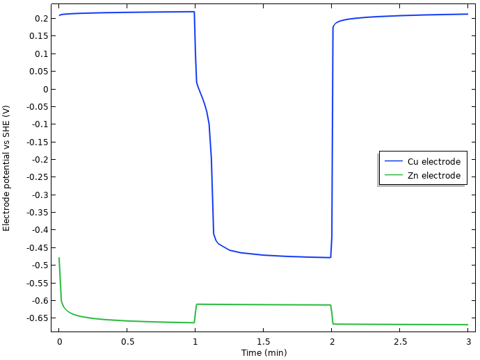 A plot comparing the electrode potentials for the copper and zinc electrodes of the lemon battery.