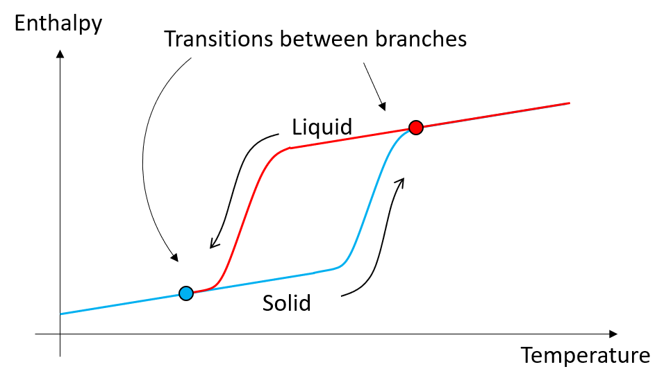 A schematic showing the phase change process of hysteresis.