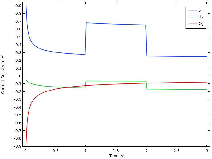 A plot of the integrated local current densities at the negative electrode of the lemon battery model.