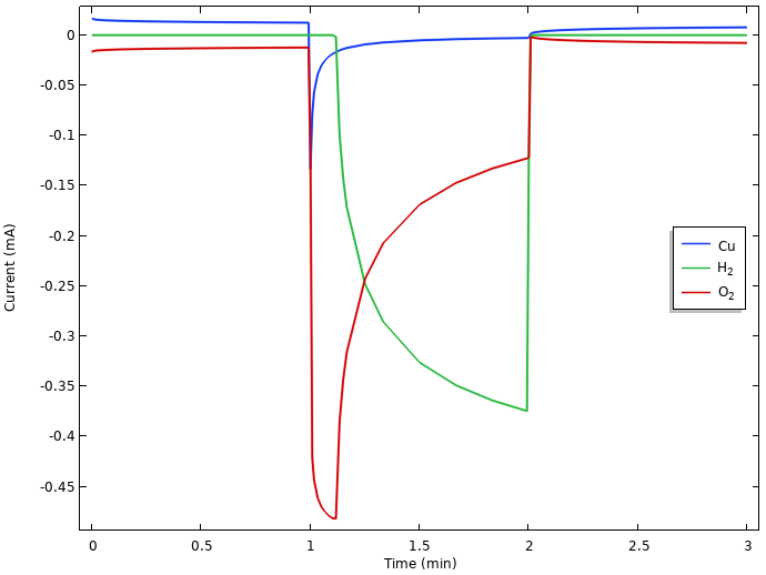 A plot of the integrated local current densities at the positive electrode of the lemon battery model.