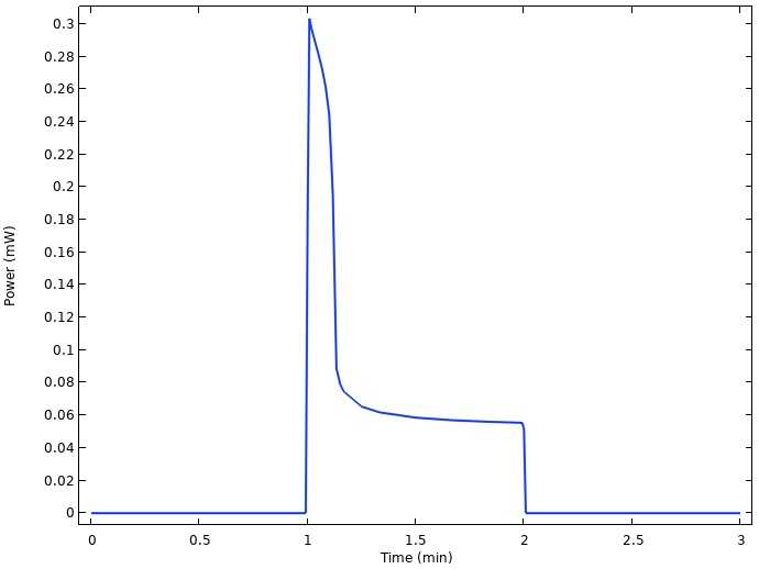 A plot of the power output for the lemon battery cell.