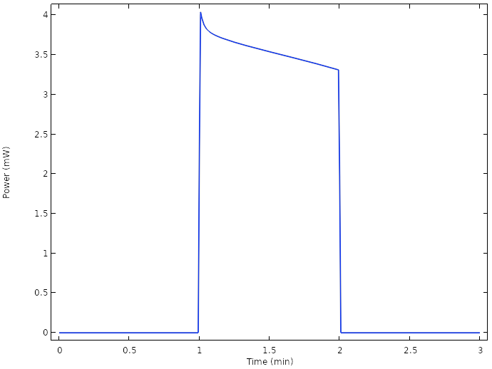 A plot of the power output for the optimized lemon battery design.