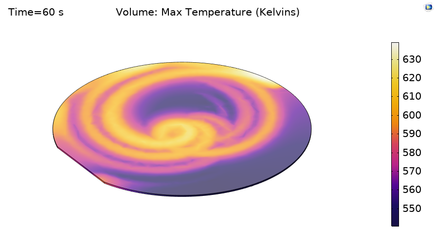 Simulation results showing the peak temperature over an entire simulation, tracked via a state variable.