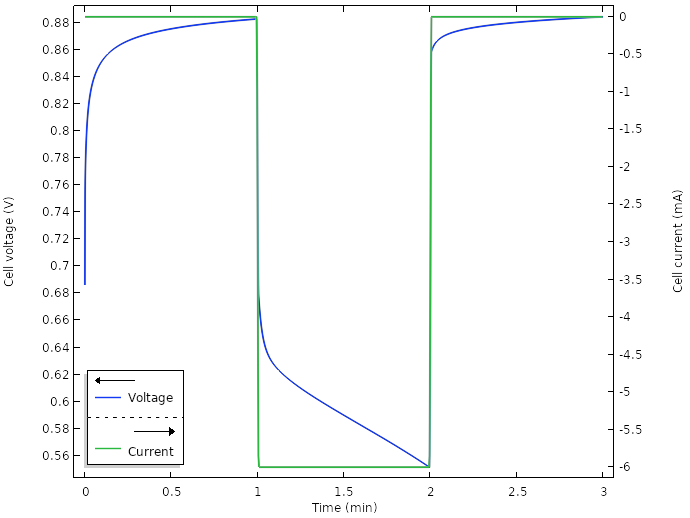A plot of the voltage and current for the optimized lemon battery design.