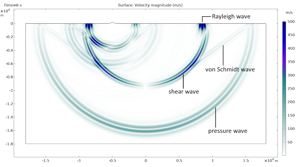 The Ground Motion After Seismic Event model, showing four different waves propagating.