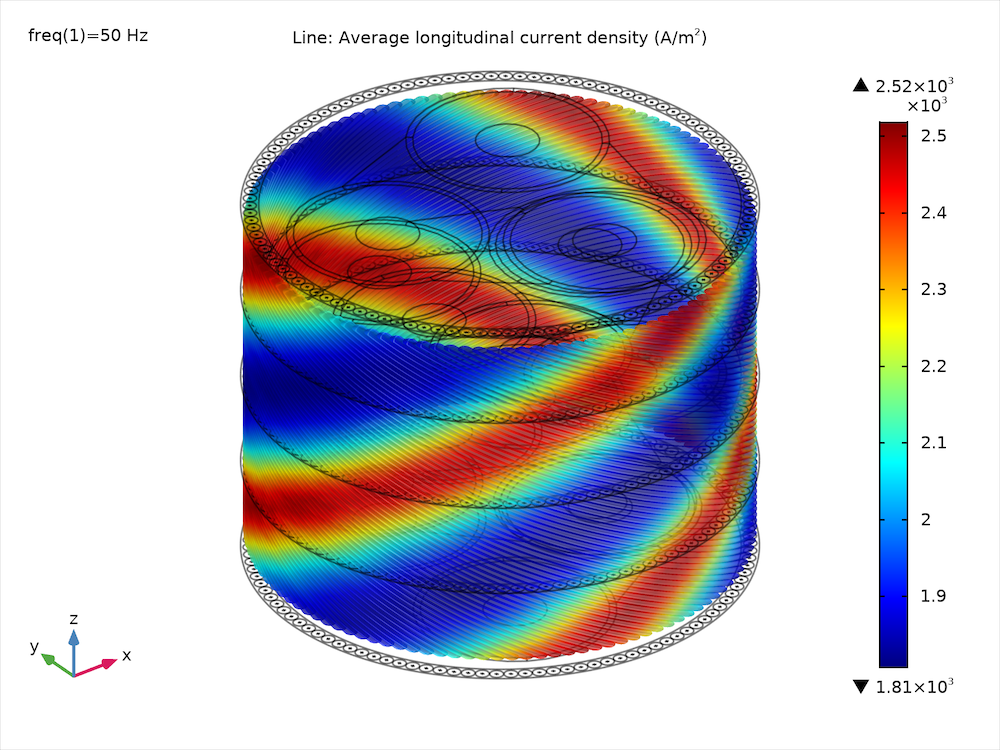 A plot of the average longitudinal current density in the cable armor.