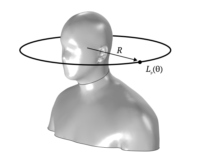 A COMSOL model of a human head with an HRTF evaluation denoted in black.