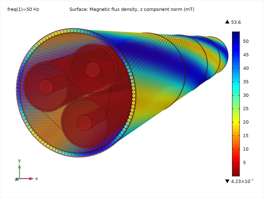 A plot of the longitudinal magnetic flux density resulting from the magnetic flux line path.