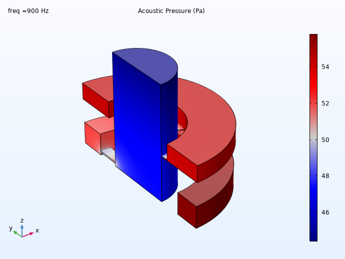 Simulation results for a 711 coupler model showing the pressure distribution at 900 Hz.