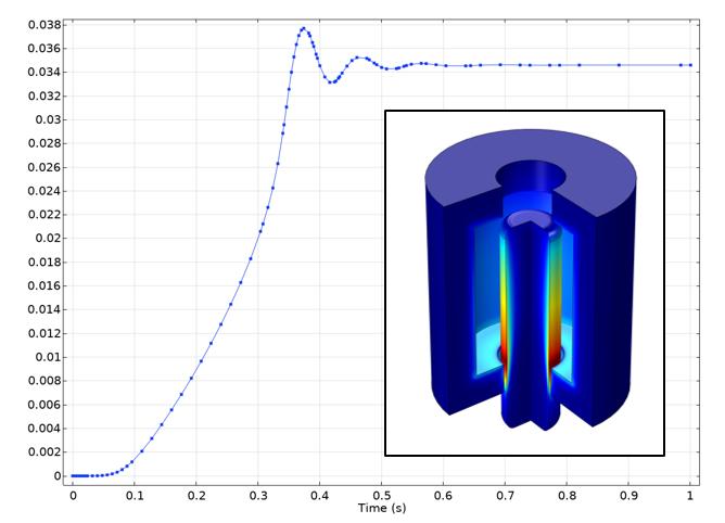螺线管执行器随时间变化的位移图,并嵌入3D模型。