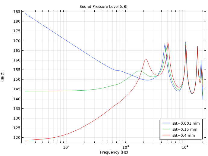 A graph plotting the sound pressure level at the eardrum with an earbud at its entrance.