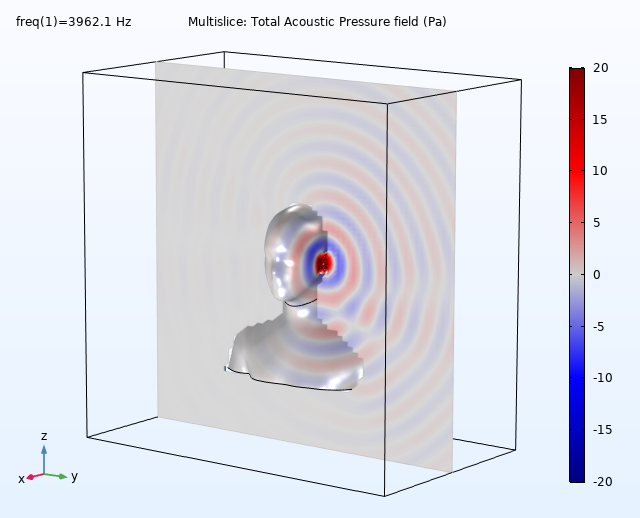 A multislice plot of the total acoustic pressure field for the head model.