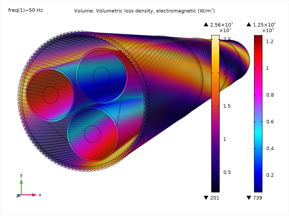 A plot of the volumetric loss density in the armor and screens of the submarine cable.