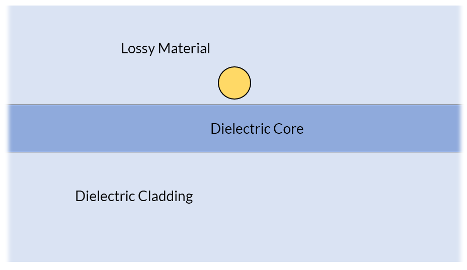 A dielectric slab waveguide in 2D, with parts including a lossy material, dielectric core, and dielectric cladding.