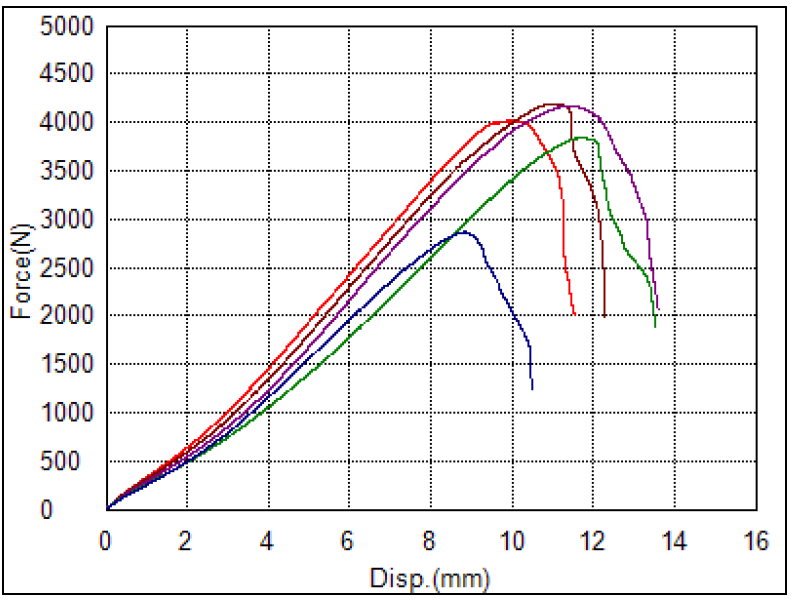 A plot showing the force-displacement curves for an adhesive material.