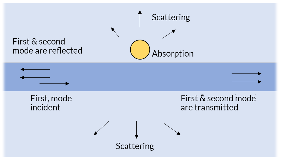 A schematic showing the different ways the incident light guided along a waveguide can behave.